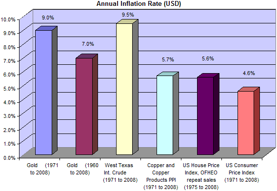 Annual Inflation Rates