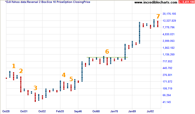 Dow Jones Industrial Average 80 Year chart