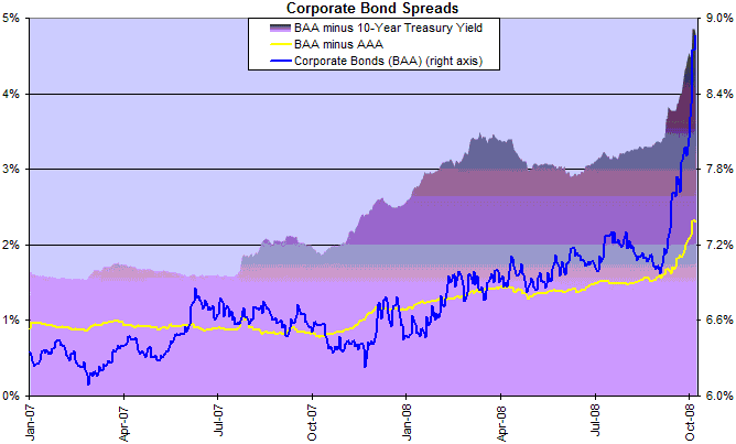 corporate bond spreads