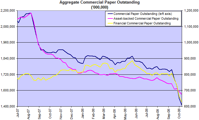 commercial paper total balances