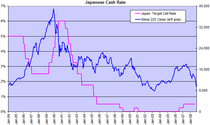 Bank Of Japan cut their overnight rate to zero