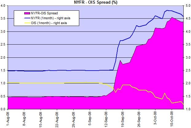 NYFR OIS Spread