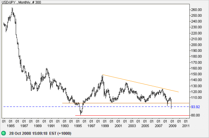US Dollar Yen weekly