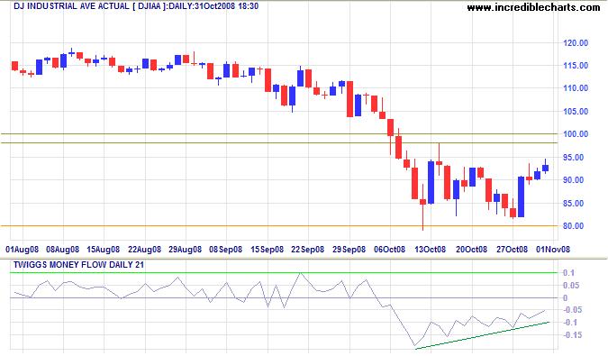 Dow Jones Industrial Average short-term chart