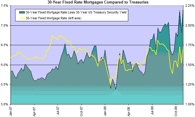 Fixed Mortgage Rates and Spreads