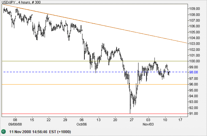 US Dollar Yen 4 hour chart