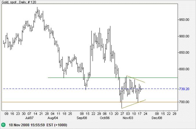 Spot Gold 2 hour chart