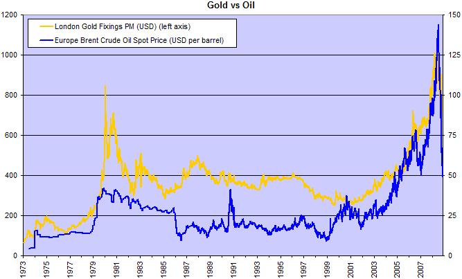 Gold Oil