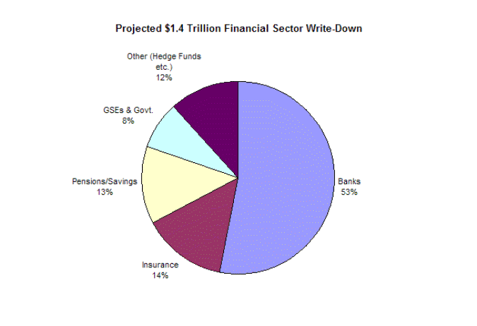 Projected $1.4 Trillion Financial Sector Write-Down