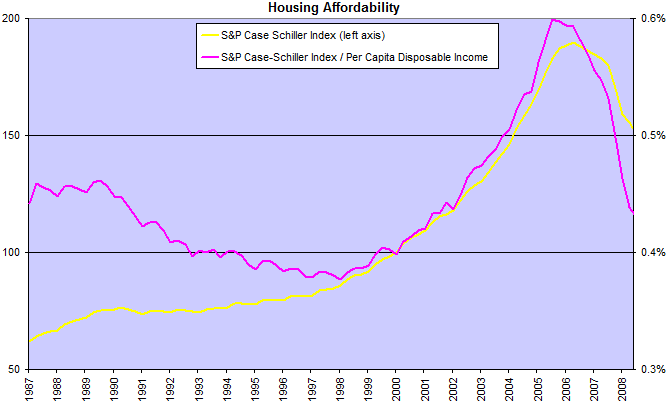 Case Shiller Index and Housing Affordability