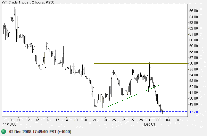 Crude Oil 2 Hourly