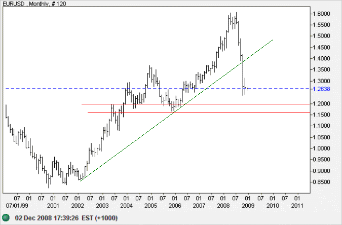 Euro US Dollar Monthly