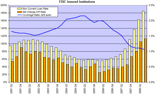FDIC Defaults