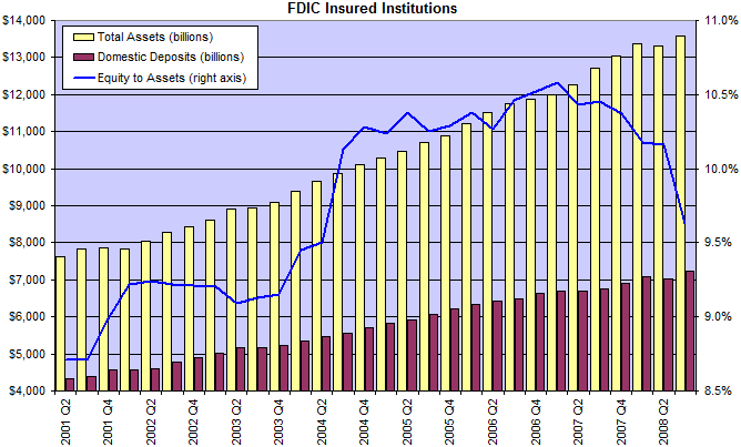 FDIC Equity To Assets