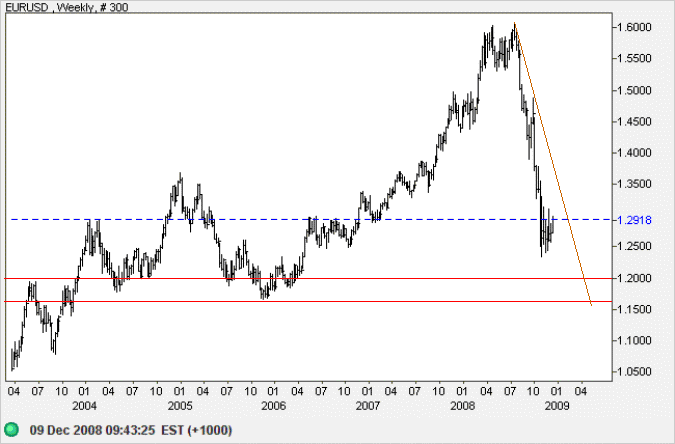 Euro US Dollar Weekly