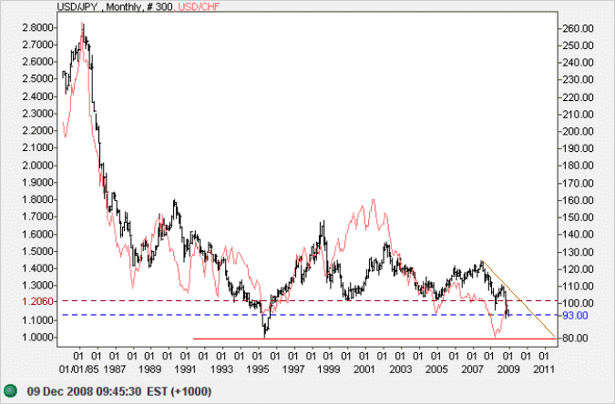 US Dollar Yen Monthly