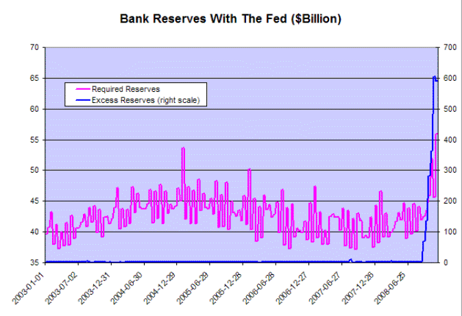 Required and Excess Bank Reserves