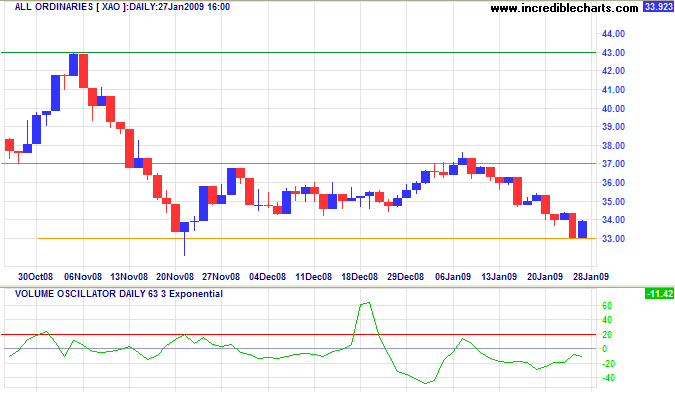 ASX All Ordinaries long-term chart