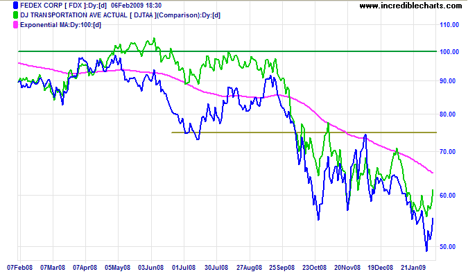 DJ Transport and Fedex Chart