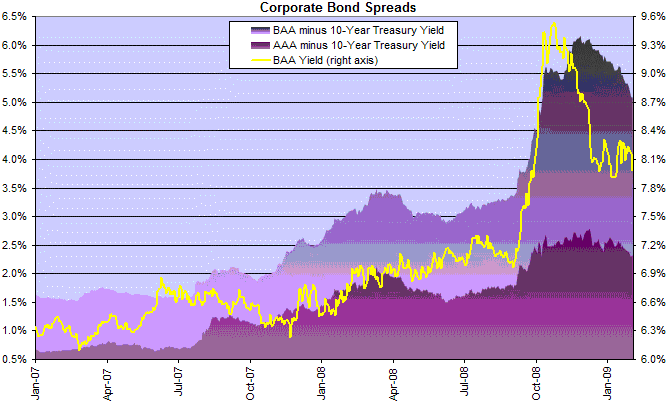Corporate Bond Yield And Spreads