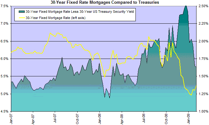 30 Year Fixed Mortgage Rates Compared to Treasuries