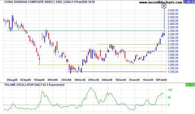 Shanghai Composite Index Weekly