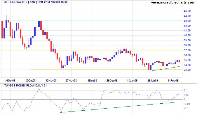 Incredible Charts: Stock Trading Diary: China Advance ...