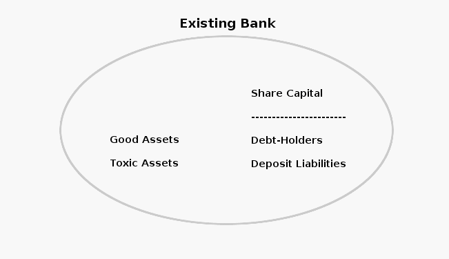 existing bank structure