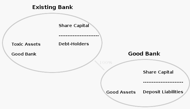 new bank structure