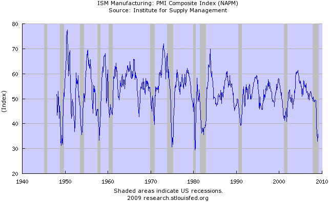 PMI Manufacturing Index