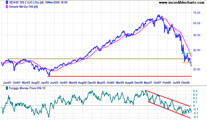 ASX 200 long-term