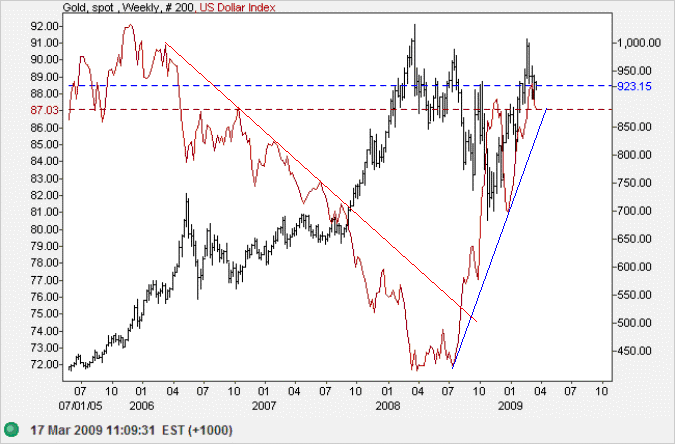 Spot Gold v. US Dollar Index