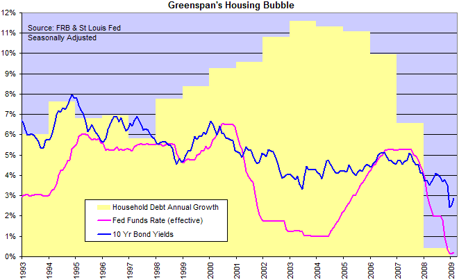 Household Debt and Capital Market Interest Rates