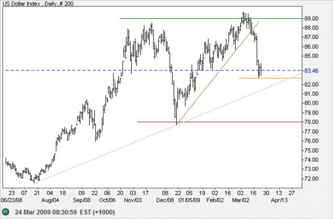 Spot Gold v. US Dollar Index