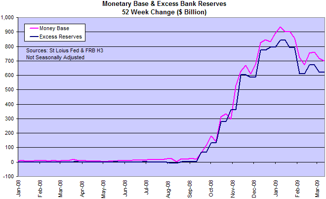 Monetary Base and Excess Reserves
