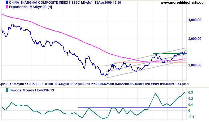 Shanghai Composite Index China