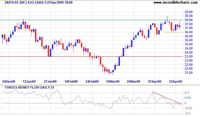 ASX 200 short-term