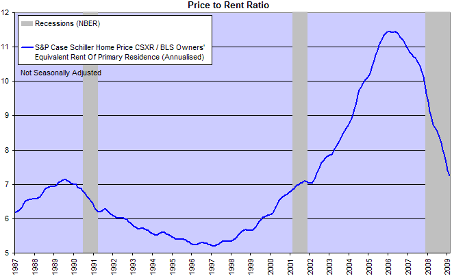 Price-Rent Ratio