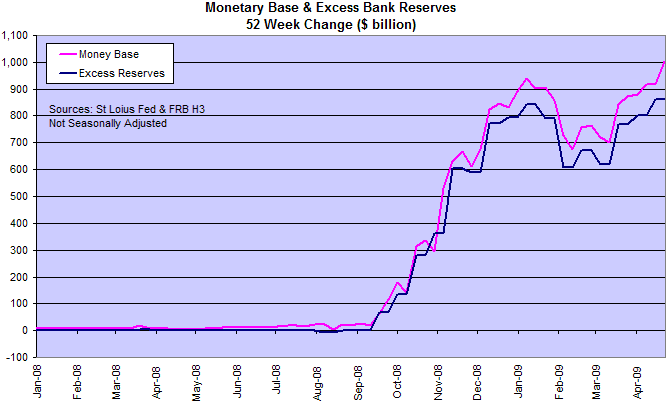 Monetary Base Compared To Excess Bank Reserves