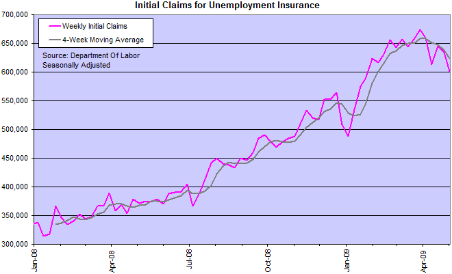 US Department Of Labor: Weekly New Jobless Claims