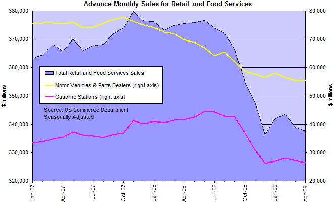 Retail Sales, Auto Sales and Gas Station Sales
