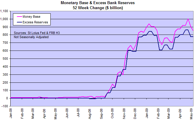 Monetary Base and Excess Bank Reserves