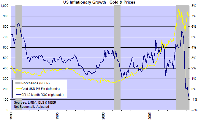 Gold and Consumer Price Index