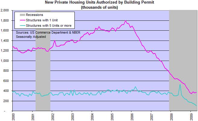 New Building Permits