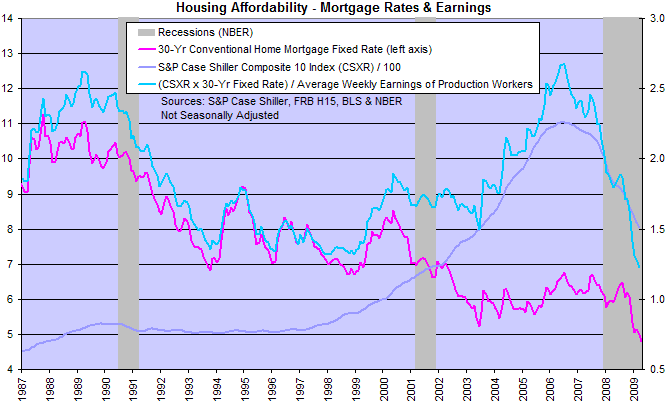 Mortgage Rates and Housing Affordability
