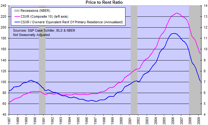 S&P/Case-Shiller U.S. National Home Price Index and Price-Rent Ratio