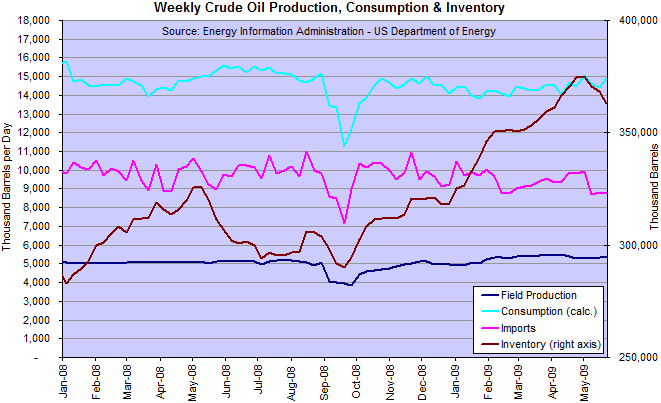 Crude Oil US Production, Inventories, Imports and Consumption