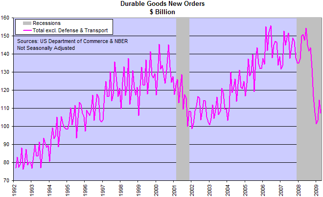 Durable Goods Orders