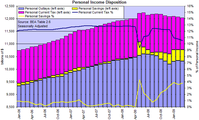 US Personal Income, Taxes, Savings and Outlays