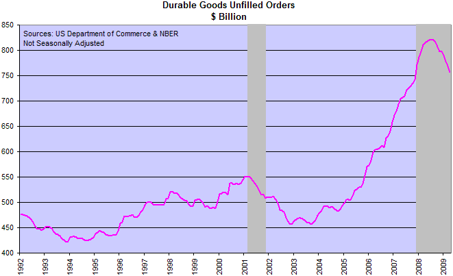 Unfilled Durable Goods Orders